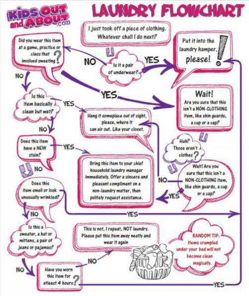 A Handy Laundry Flowchart for Kids The Smell Test and Other - Flow Chart Printable