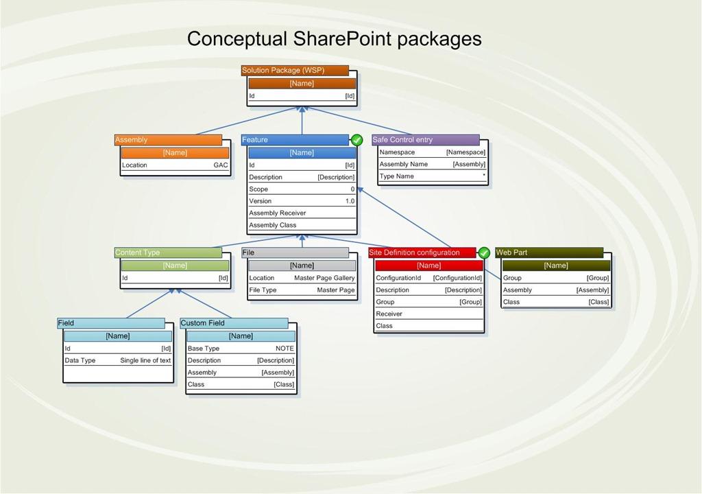SharePoint WSP Visio templates \u2013 AlbertHoitinghCom