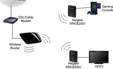 adaptador wifi ethernet
