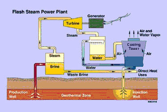 Technology  Living Standards - Geothermal Power