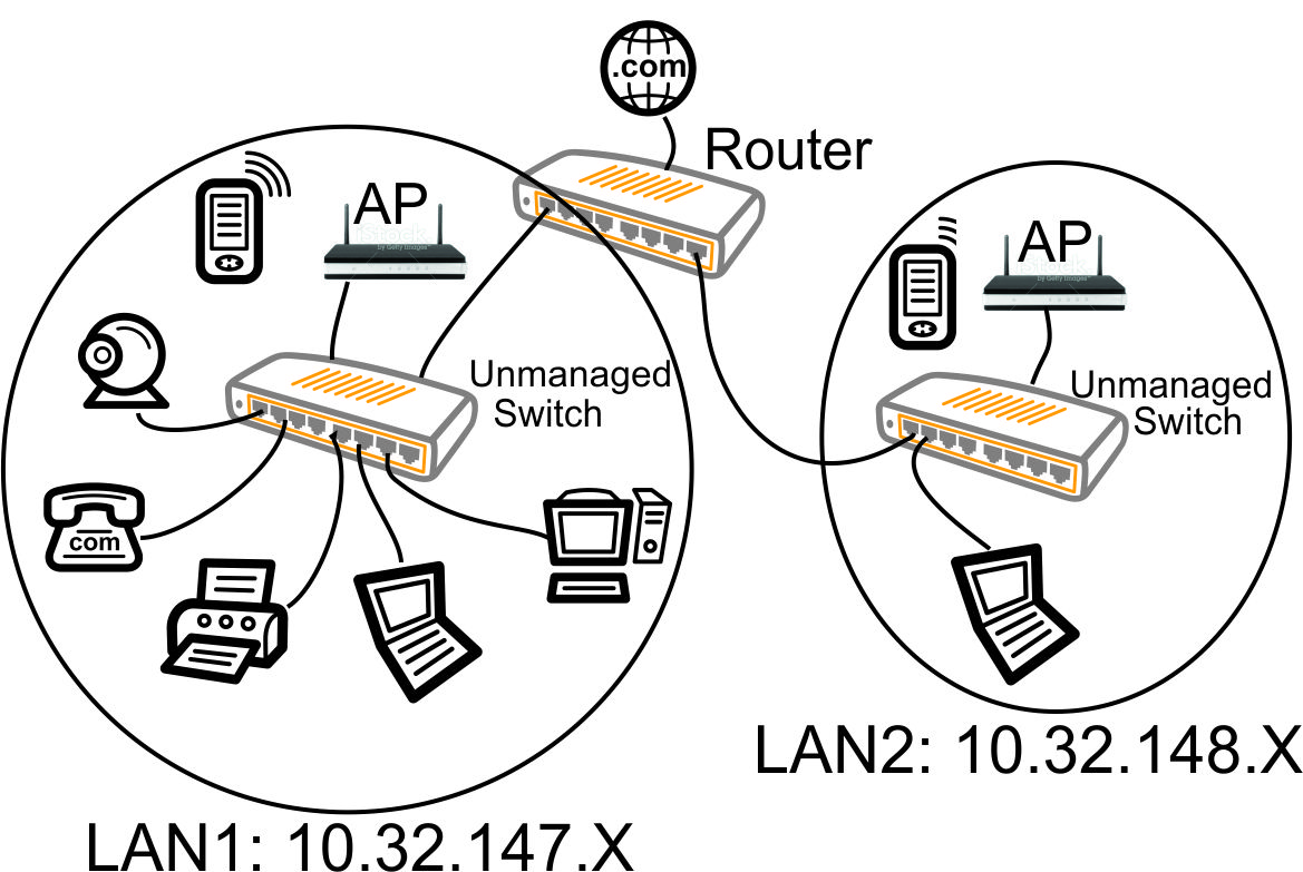 using wireless lan diagram