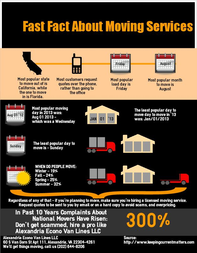 Alexandria Econo Van Lines LLC-Fast Facts About Moving