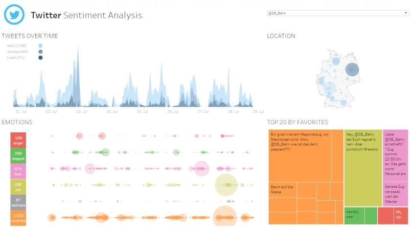 Twitter Sentiment Analysis: klicken, um interaktives Dashboard zu öffnen