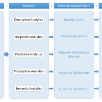 3 Essential Components to building a Data Strategy