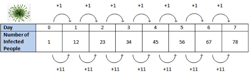 Arithmetic Sequences and Geometric Sequences Learn It Part 2