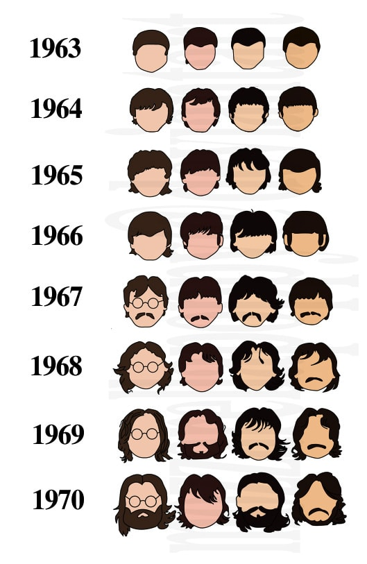 La historia de los Beatles