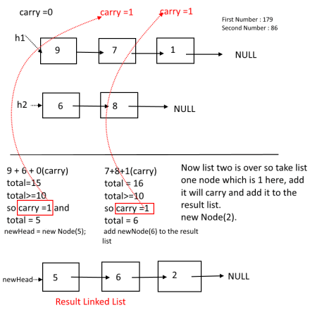 Add two numbers represented by a linked list, Number Stored in REVERSE order