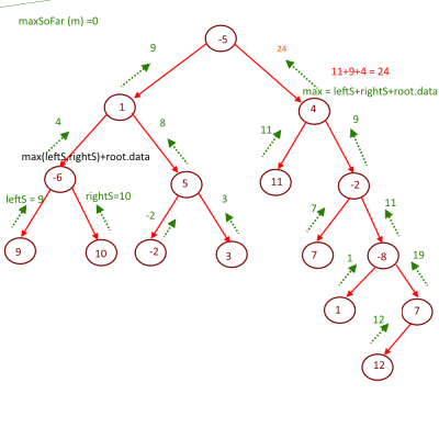 Maximum Sum path between two leaves Solution