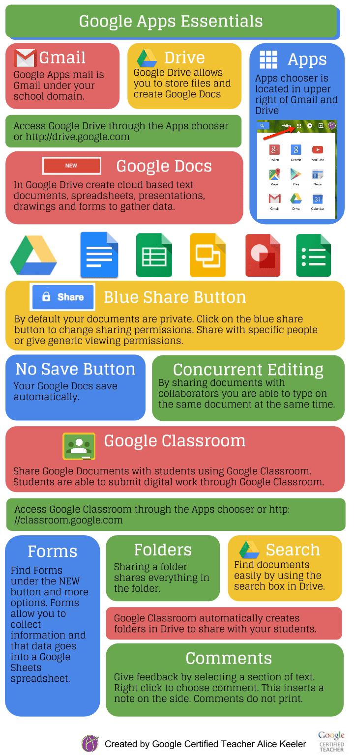 google apps essential infographic teacher tech