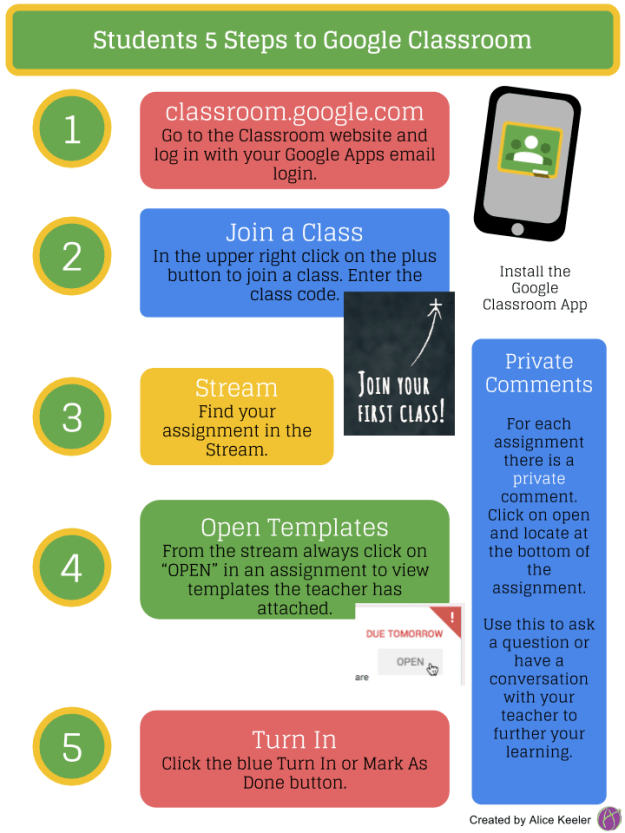 Innovative Features Of Google Classroom ~ Students steps to google classroom infographic