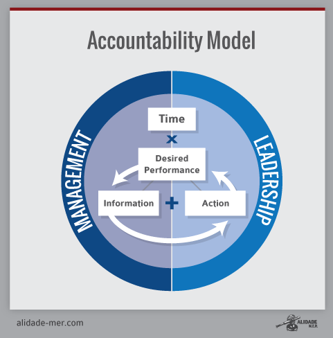 Image Result For Accountable Leadership Model