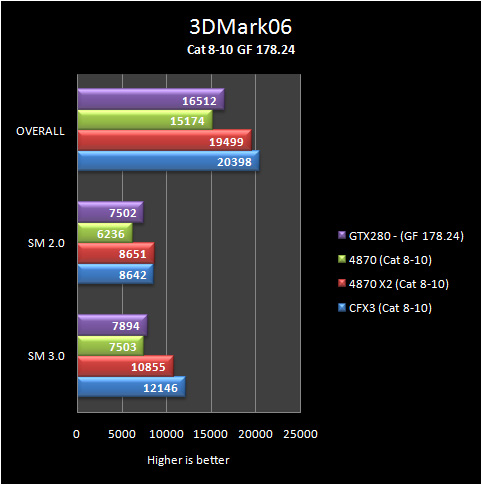 3d06 basic 8 10 Part IV: Big GPU Shootout   Bringing it all Together   the Summary