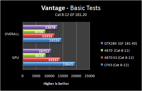 3dvantage basic 8 12 Part IV: Big GPU Shootout   Bringing it all Together   the Summary