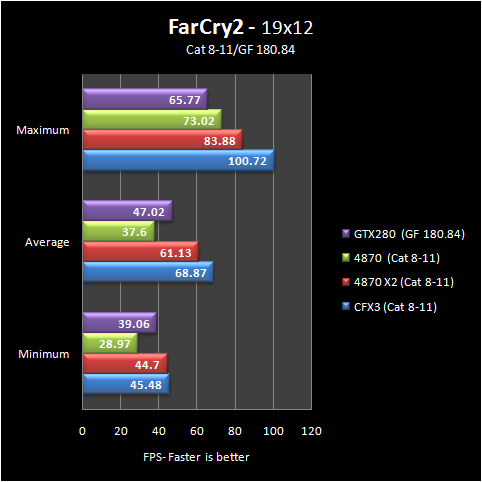 fc2 19 8 11 Part IV: Big GPU Shootout   Bringing it all Together   the Summary