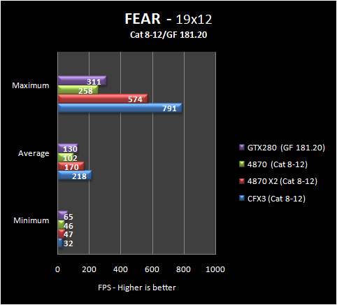 fear 19 8 12 Part IV: Big GPU Shootout   Bringing it all Together   the Summary
