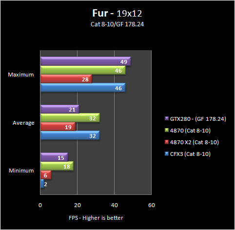fur 19 8 10 Part IV: Big GPU Shootout   Bringing it all Together   the Summary