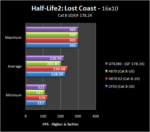 hl2 16 8 10 Part IV: Big GPU Shootout   Bringing it all Together   the Summary