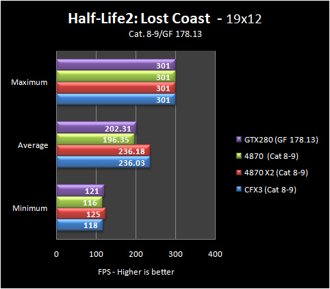 hl2 19 8 9 Part IV: Big GPU Shootout   Bringing it all Together   the Summary