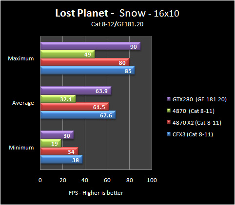 lp snow 16 8 12 Part IV: Big GPU Shootout   Bringing it all Together   the Summary