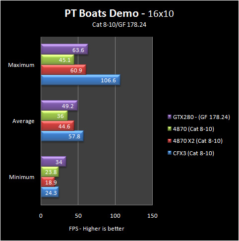 pt boats 16 8 10 Part IV: Big GPU Shootout   Bringing it all Together   the Summary