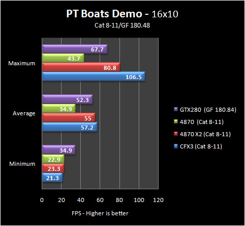 pt boats 16 8 11 Part IV: Big GPU Shootout   Bringing it all Together   the Summary
