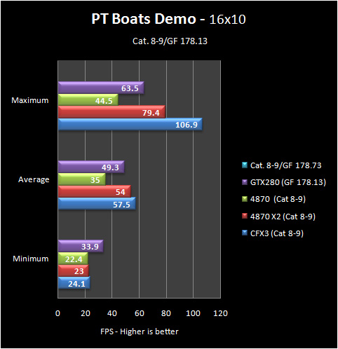 pt boats 16 8 9 Part IV: Big GPU Shootout   Bringing it all Together   the Summary