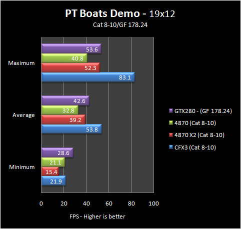 pt boats 19 8 10 Part IV: Big GPU Shootout   Bringing it all Together   the Summary