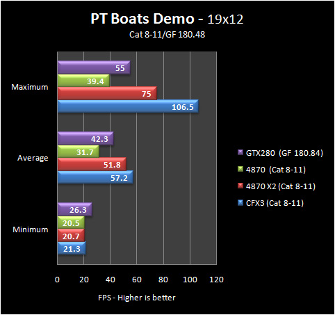 pt boats 19 8 11 Part IV: Big GPU Shootout   Bringing it all Together   the Summary