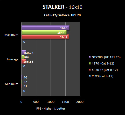 stalker 16 8 12 Part IV: Big GPU Shootout   Bringing it all Together   the Summary