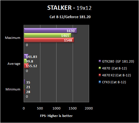 stalker 19 8 12 Part IV: Big GPU Shootout   Bringing it all Together   the Summary
