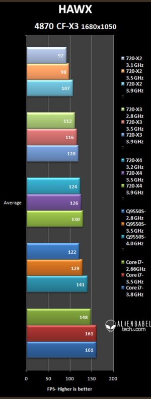 hawx 16 x3 Core i7 vs. Penryn vs. Phenom II with HD 4870 X2 & TriFire