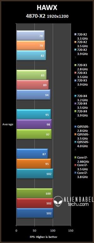 hawx 19 x2 Core i7 vs. Penryn vs. Phenom II with HD 4870 X2 & TriFire