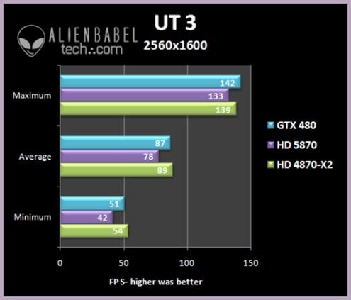 UT3 251 NVIDIAs GTX 480 Performance Testing