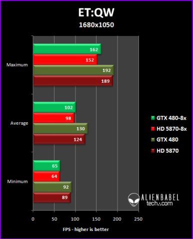 etqw 16 GTX 480 vs. HD 5870, 8x AA Performance Analysis, Part 3