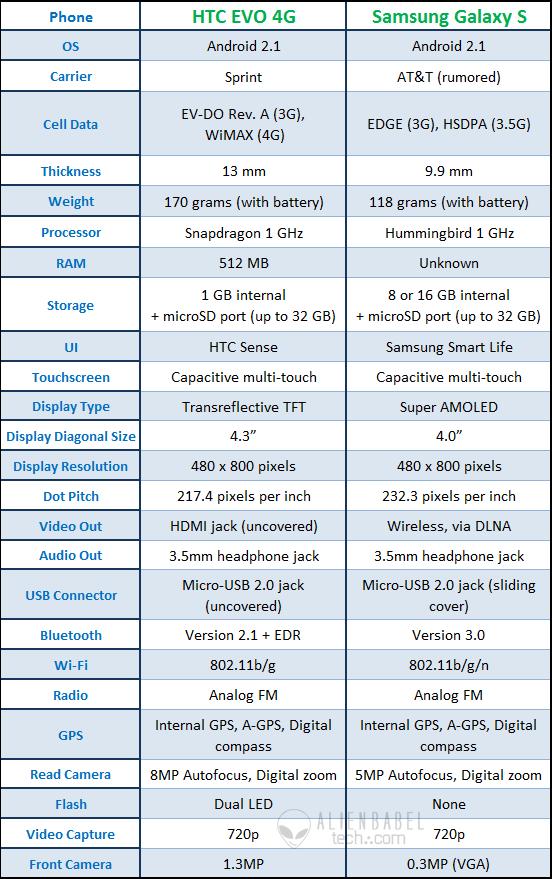 EVO-4G-vs-Galaxy-s