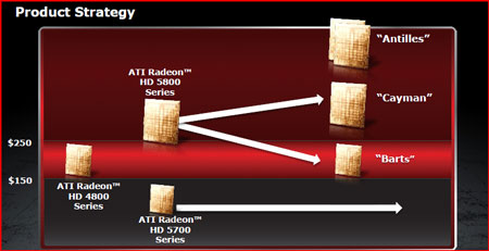 Strategy Introducing AMDs HD 6790