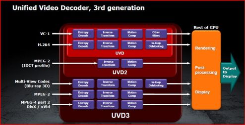 UVD 3RDGEN Introducing AMDs HD 6790