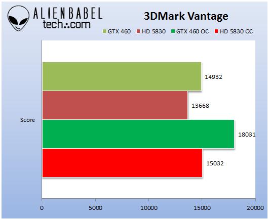 GTX460_HD5830_3DMark_Vantage