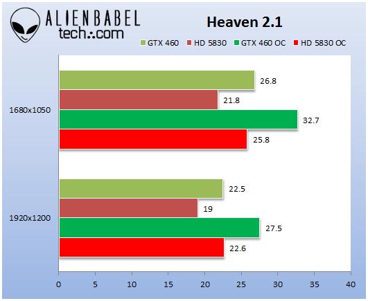 GTX460_HD5830_Heaven_2-1