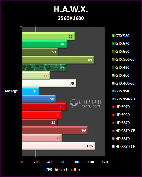 HAWX 252 SLI vs. CrossFire, Part 1   mid range multi GPU scaling & value