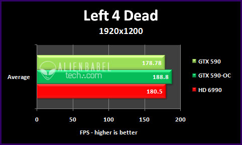 l4d 192 The GTX 590 vs. the HD 6990   only One is the Worlds Fastest video card
