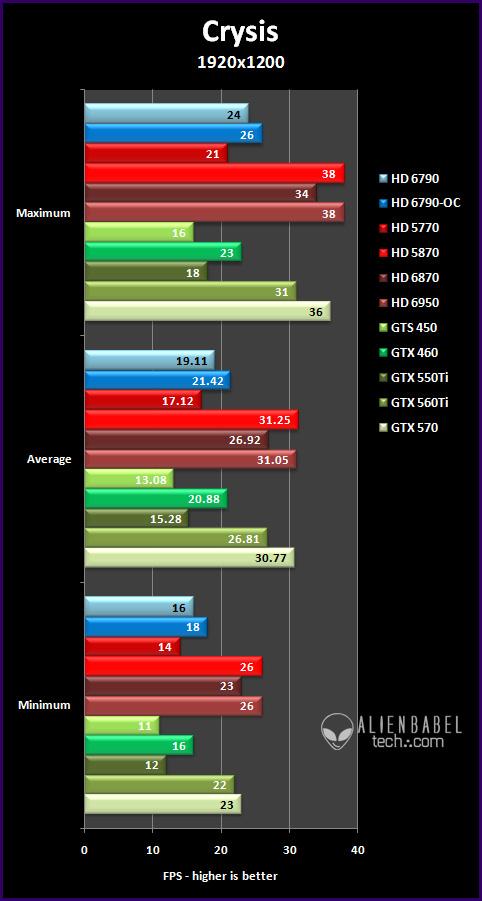 crysis 191 Introducing AMDs HD 6790