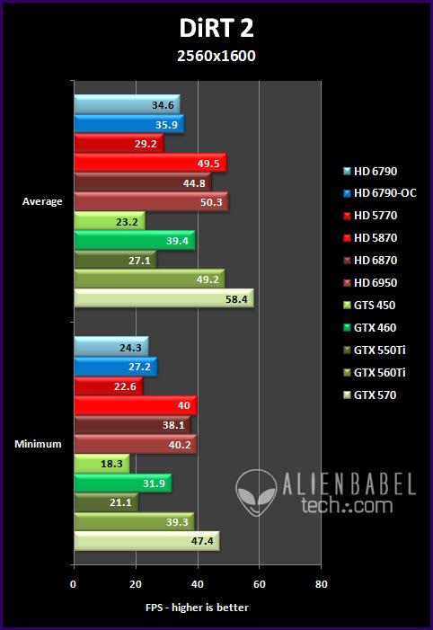 dirt2 251 Introducing AMDs HD 6790