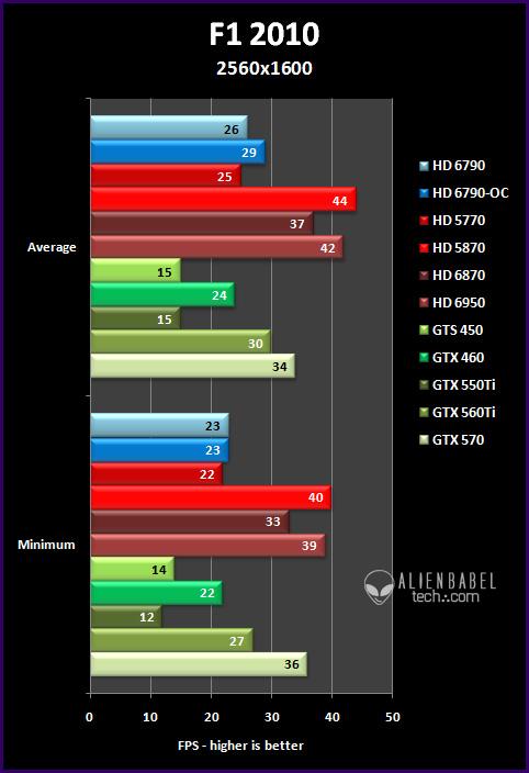 f1 252 Introducing AMDs HD 6790
