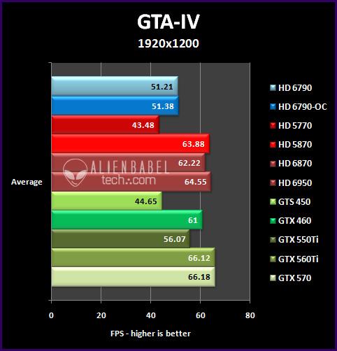 gta4 19 Introducing AMDs HD 6790