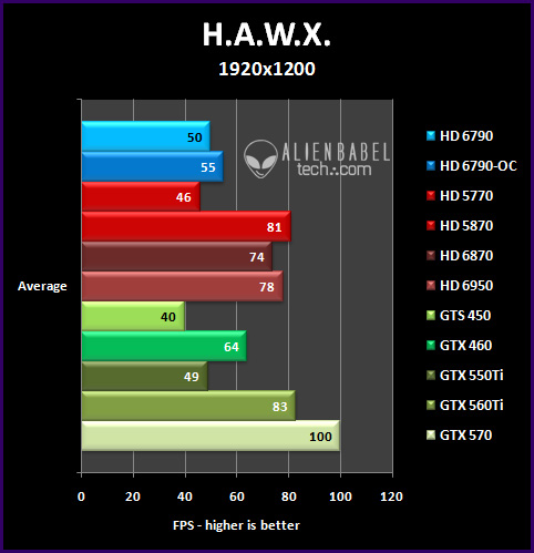 hawx 191 Introducing AMDs HD 6790