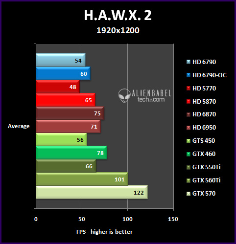 hawx2 251 Introducing AMDs HD 6790