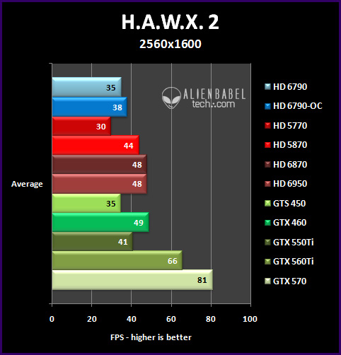 hawx2 252 Introducing AMDs HD 6790