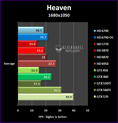 heaven 161 Introducing AMDs HD 6790