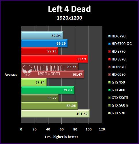 l4d 195 Introducing AMDs HD 6790